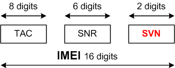 IMEISV Structure