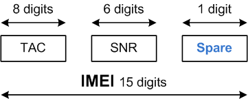 IMEI Structure