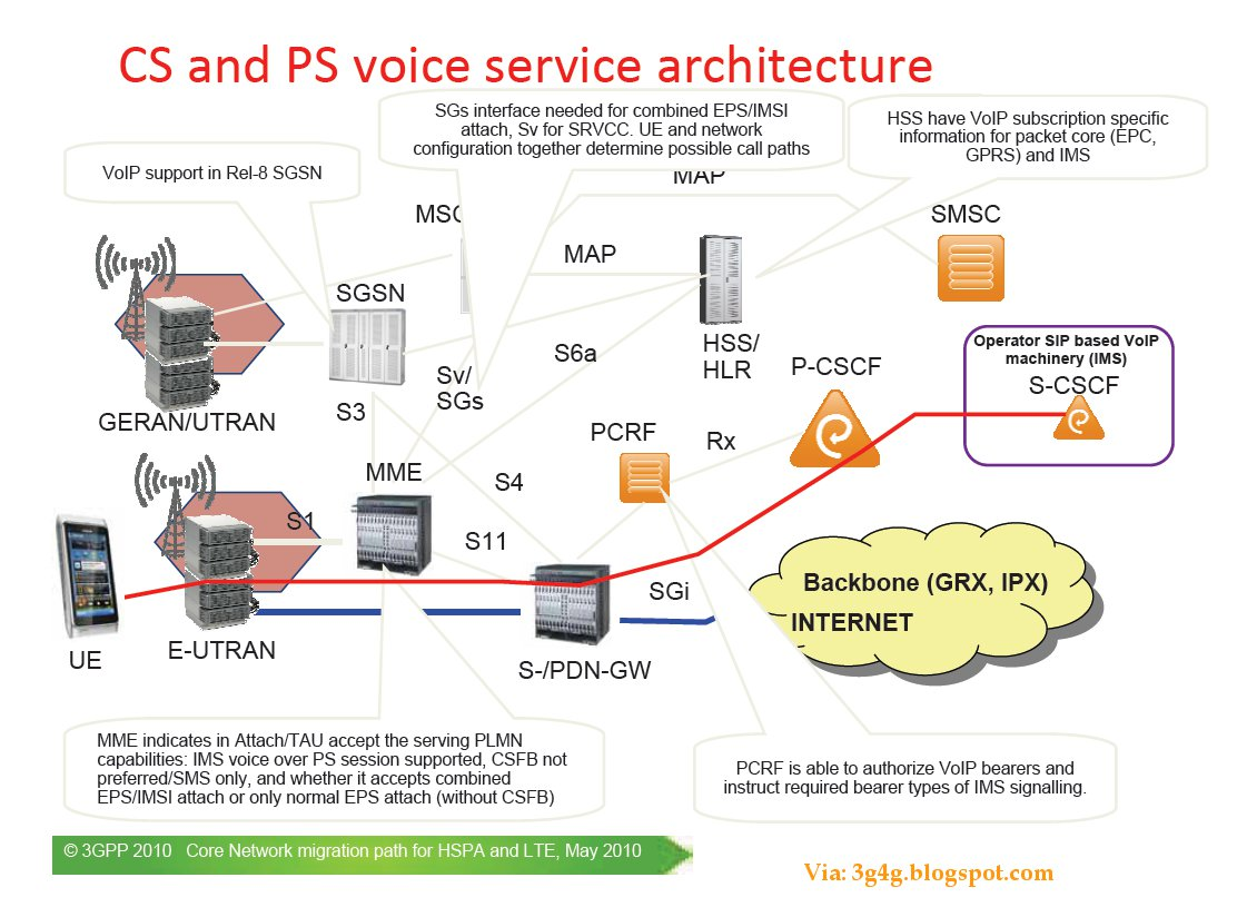 CS and PS voice servise architecture
