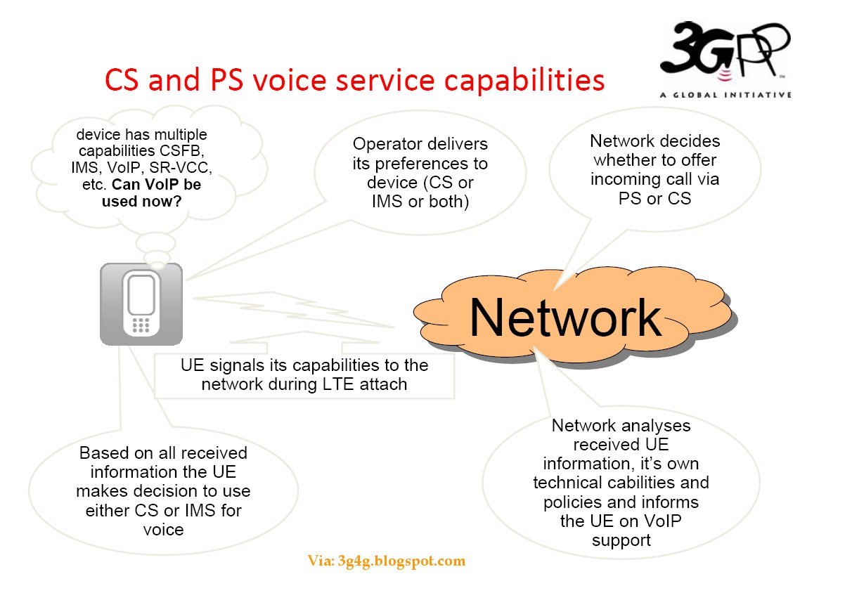 CS and PS voice servise capabilities