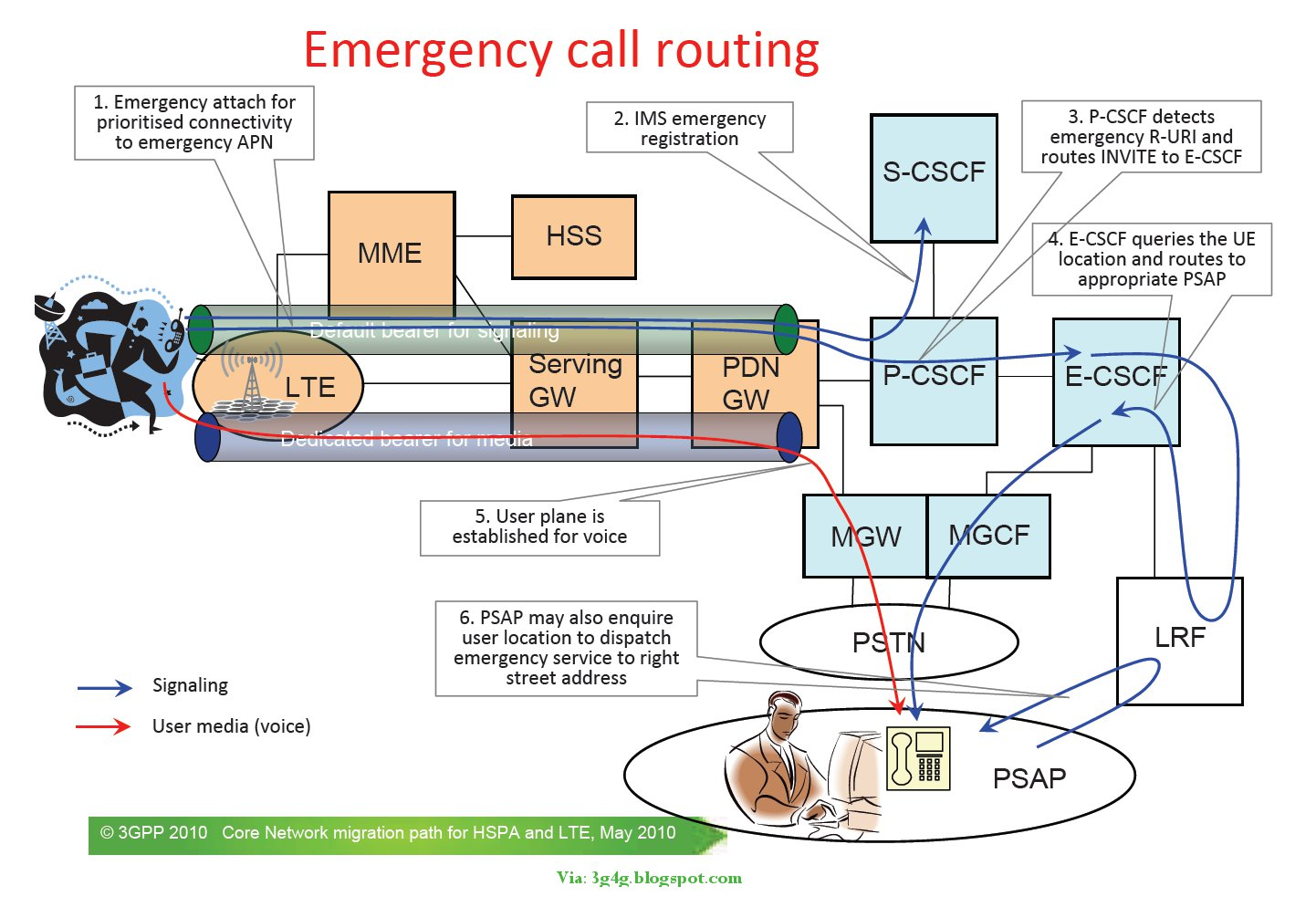 Emergency Calls in LTE