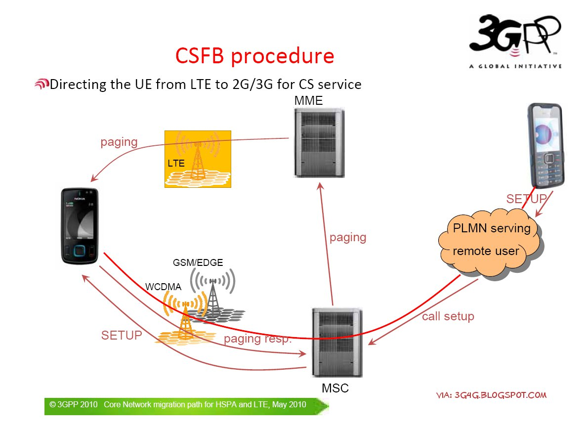 LTE CS Fallback Procedure