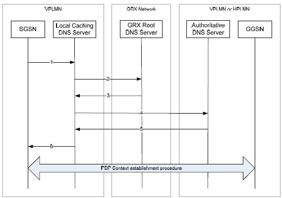 PRS DNS Request