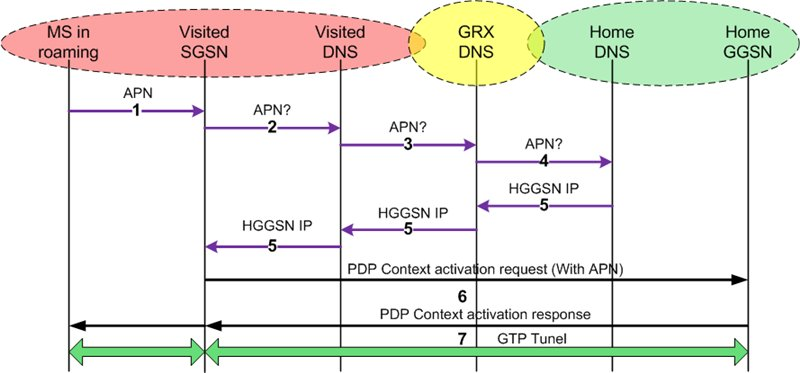 GPRS procedures flow diagram