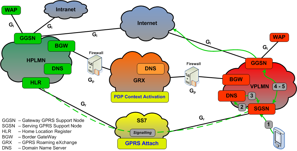 GPRS Roaming