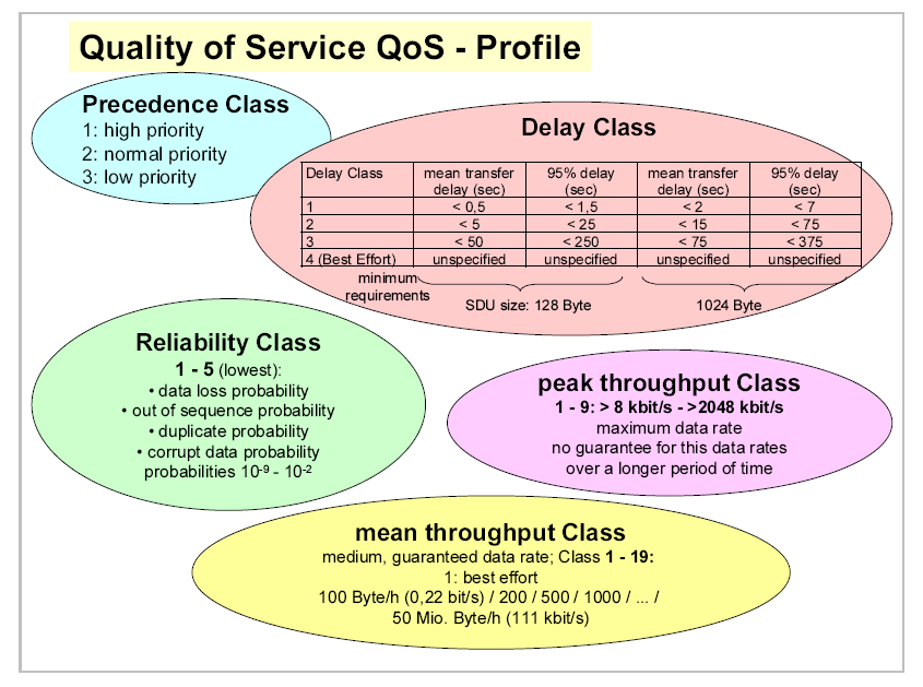 GPRS QoS Classes