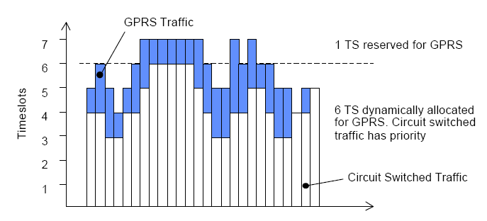 GPRS Territory