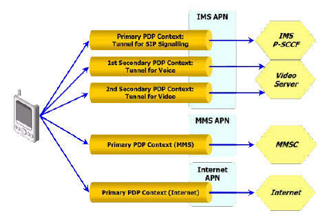 APN types