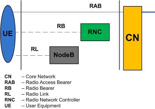 RNC Radio Link