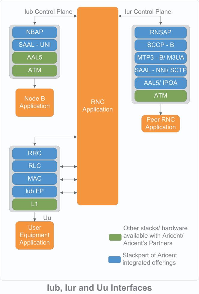 RNC Protocol Stack