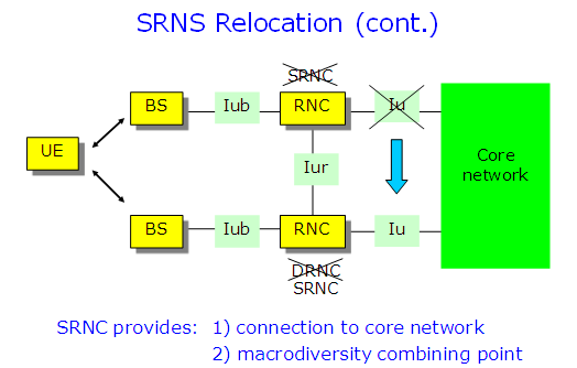 SRNS Relocation