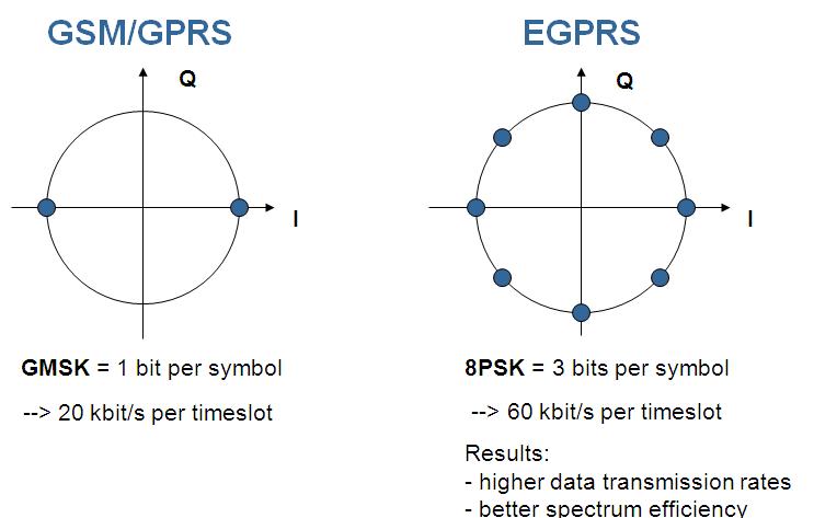 GPRS Modulation
