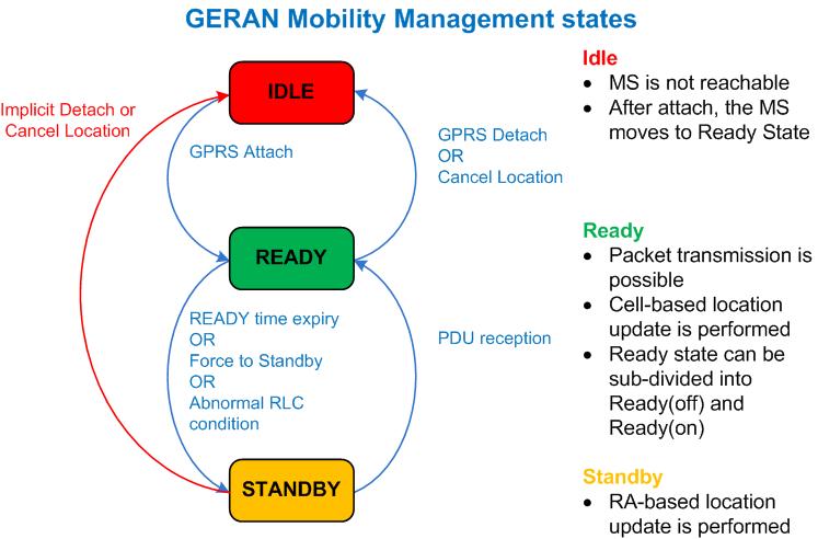 GERAN Mobility Management