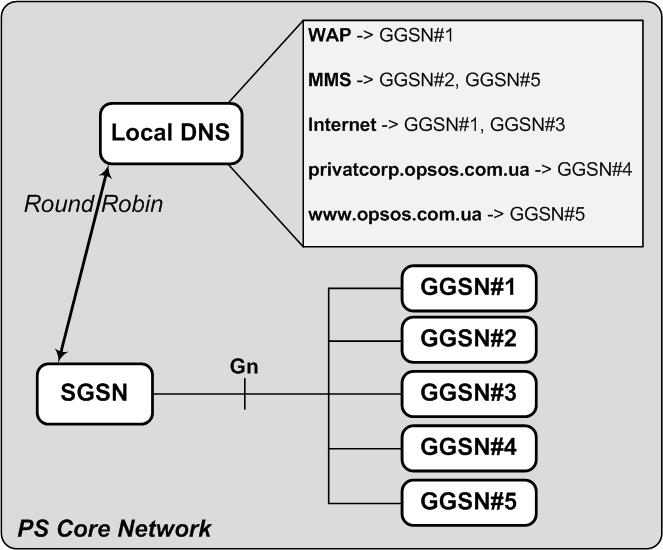 GPRS Round Robin