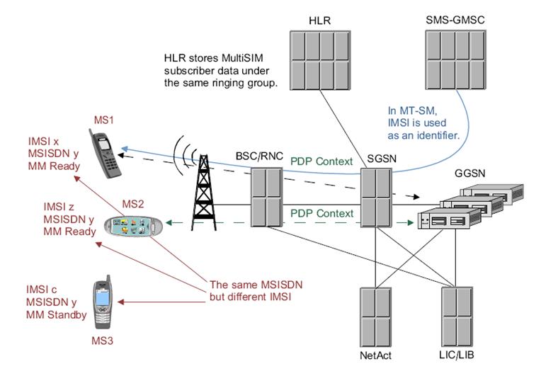 MultiSIM Architecture