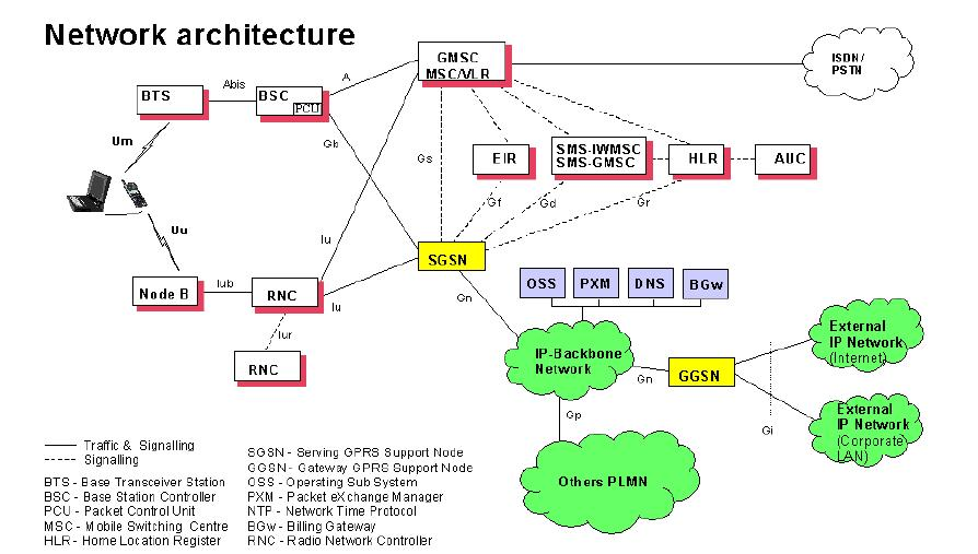 PS Core Network Architecture