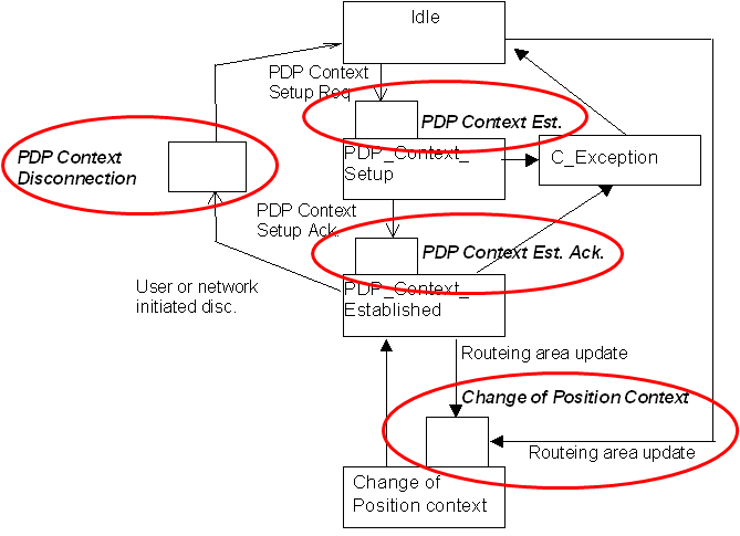 GPRS PDP Context