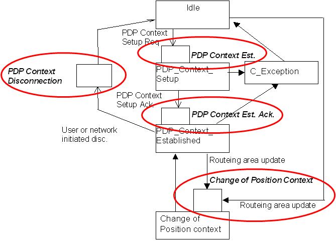 GPRS PDP Context