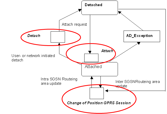 GPRS MS Model State