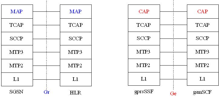 CAP Stack