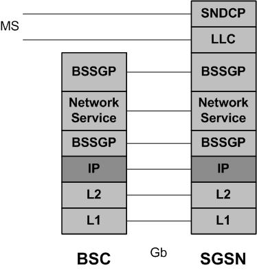 SGSN Gb over IP