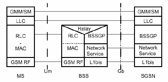 Gb control plane