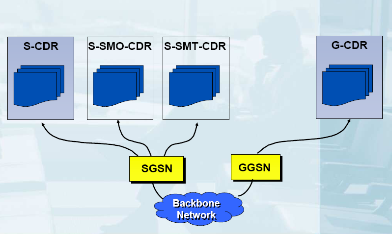 GPRS CDR Types