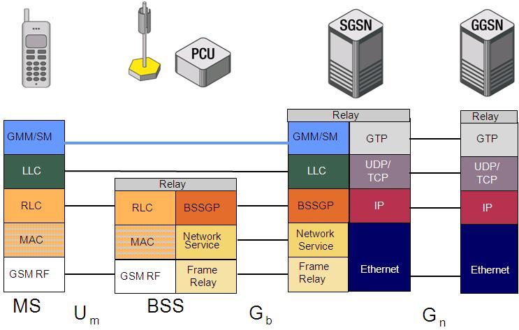 Gb Protocol Stack