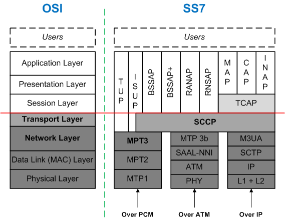 SS7 and OSI Models