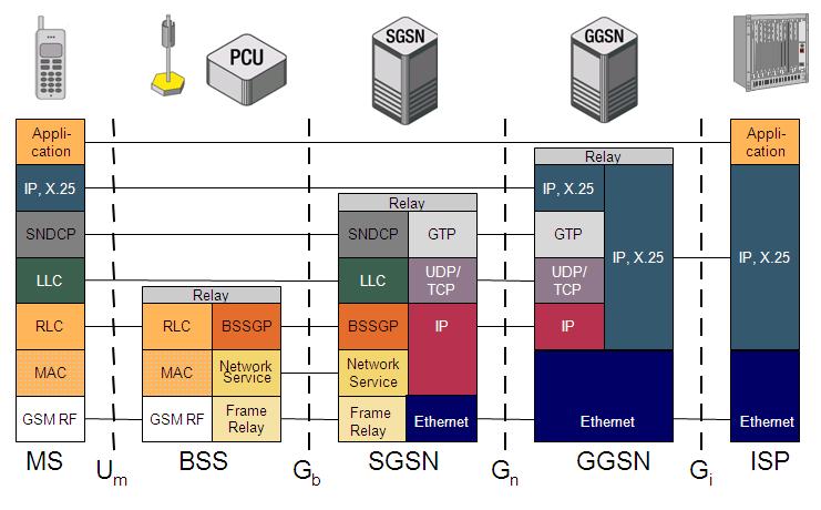 Iu-PS Protocol Stack