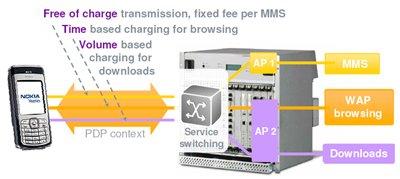 GPRS Services