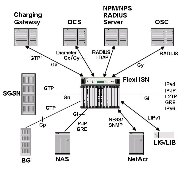 Flexi ISN Interfaces