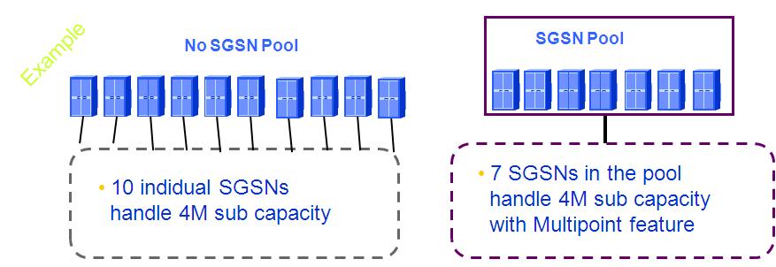 SGSN cluster