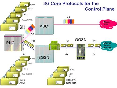 3G Control Plane protocols