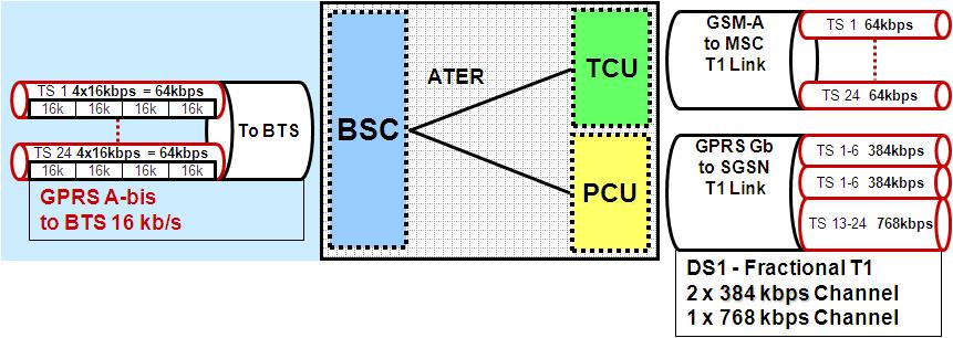 BSC PCU