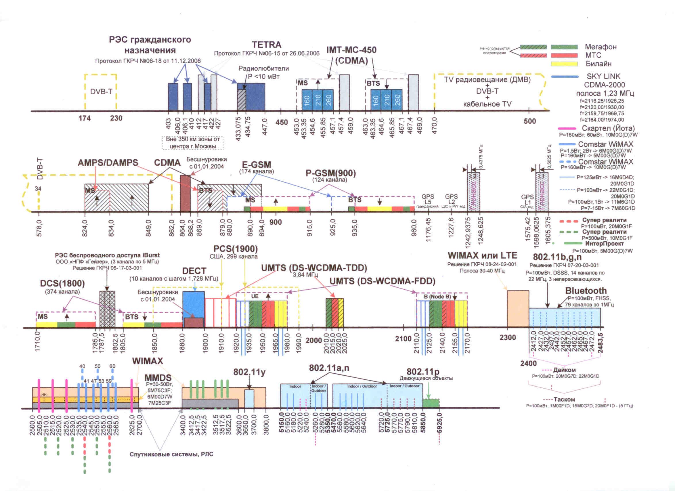 Общая таблица радиочастот