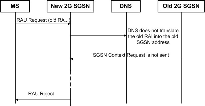 GPRS DNS Request