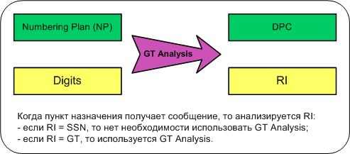 GT Analysis