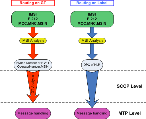 SCCP Routing