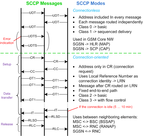 SCCP Messages